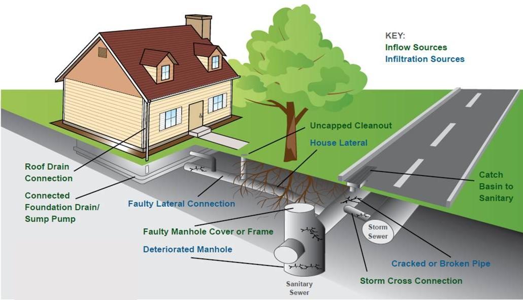 storm-sewer-diagram